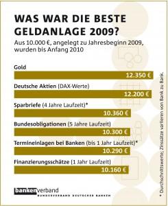 Geldanlagen2009-obs/Bundesverband Deutscher Banken